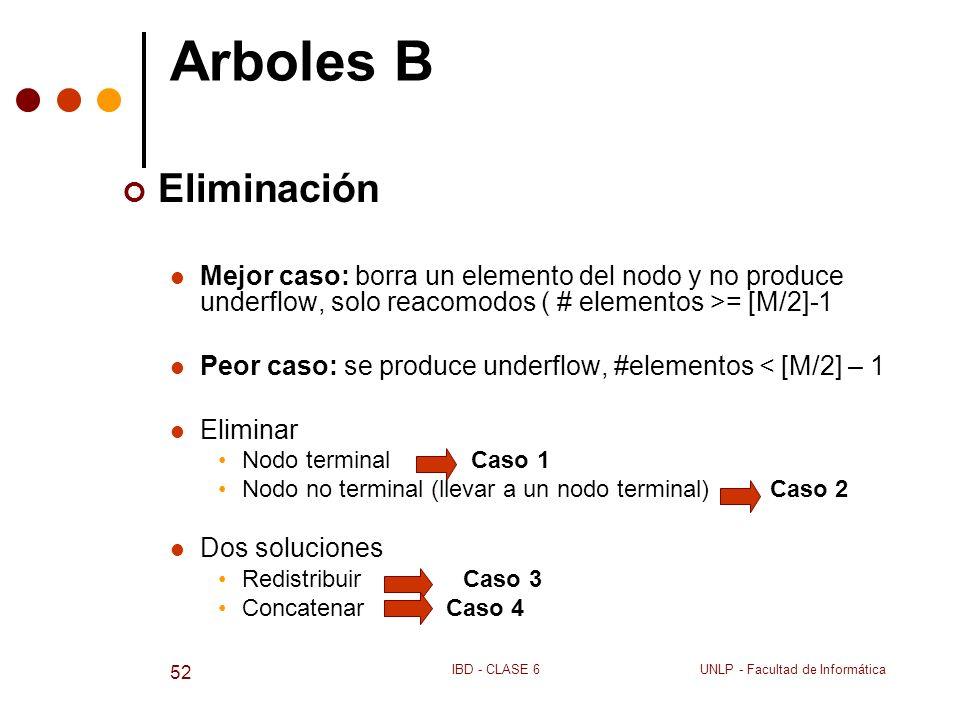 Arboles B Eliminación. Mejor caso: borra un elemento del nodo y no produce underflow, solo reacomodos ( # elementos >= [M/2]-1.